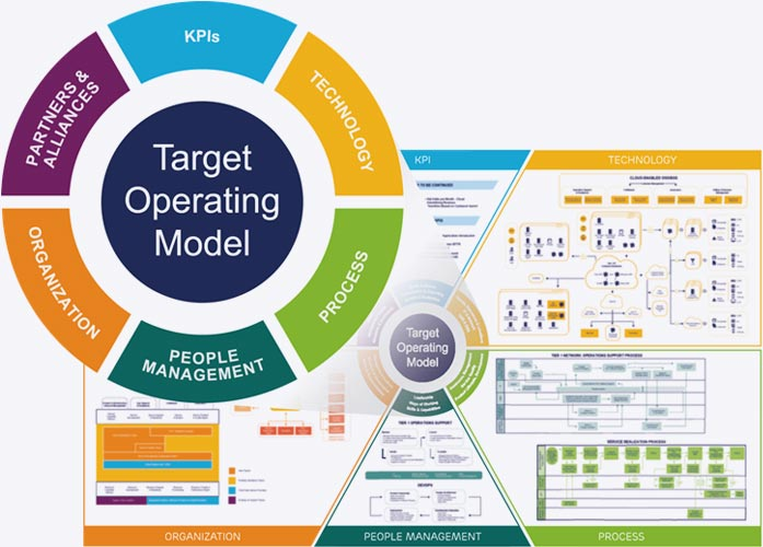 Target Operating Model