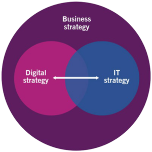 ITIL4 Leader Digital and IT Strategy