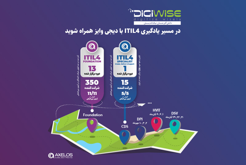 digiwise academy itil4 mp 3rd stage