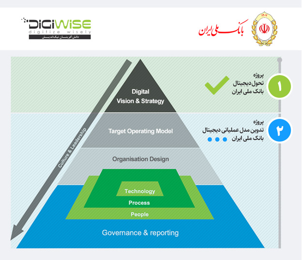 digiwise bmi operating model