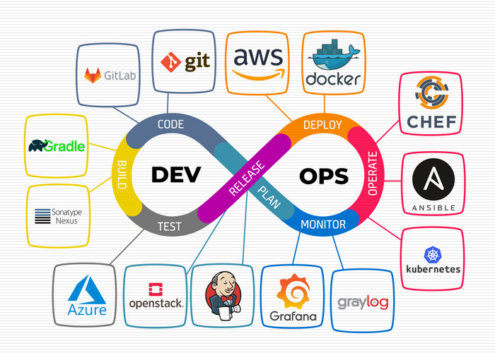 DevOps چیست؟ و مهندس DevOps به چه کسی گفته می شود؟