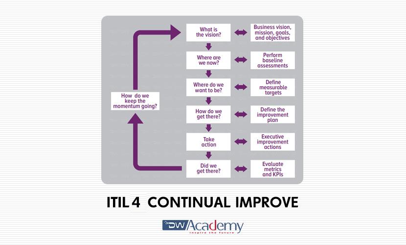 ITIL 4 CONTINUAL IMPROVEMENT