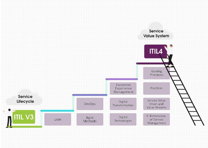 ارتباط ITIL 4 با سایر استانداردها و متدلوژیها