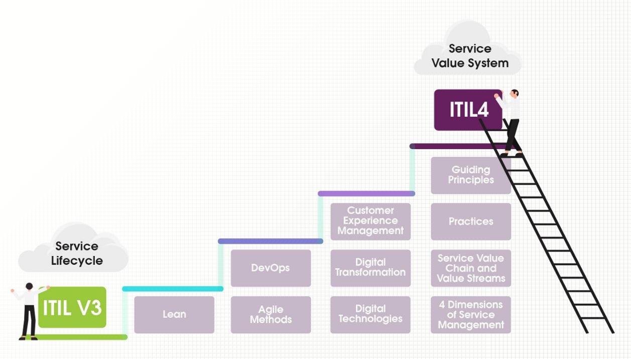 مشخصههای کلیدی ITIL 4