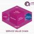 معرفی زنجیره ارزش خدمات ITIL 4