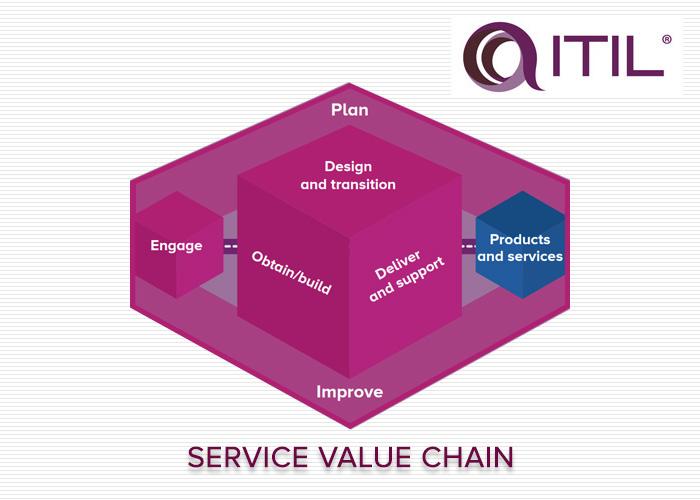 معرفی زنجیره ارزش خدمات – SERVICE VALUE CHAIN in ITIL 4