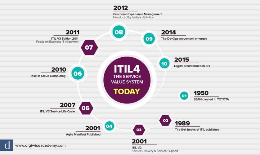 دیجی وایز آکادمی بررسی تحولات ITIL و انتشار ITIL 4