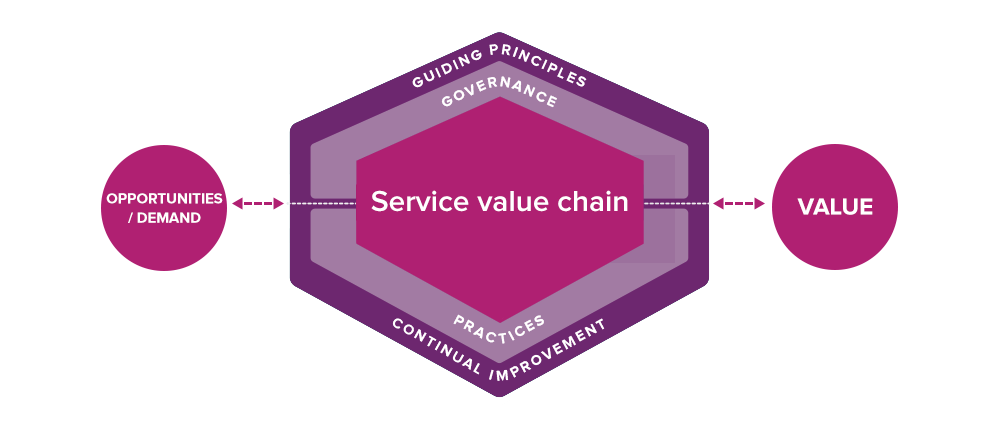 ITIL 4 SERVICE VALUE SYSTEM