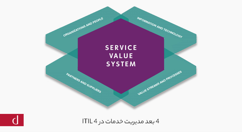 THE 4 DIMENSION OF SERVICE MANAGEMENT