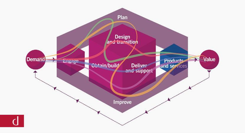معرفی 4 بعد مدیریت خدمات در ITIL 4