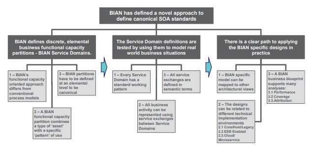 رویکرد BIAN در طراحی و تعریف قابلیتهای کسب و کار - دیجی وایز آکادمی
