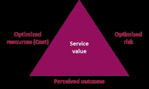 رویکرد ITIL4 به نقشه سفر مشتریان - digiwiseacademy