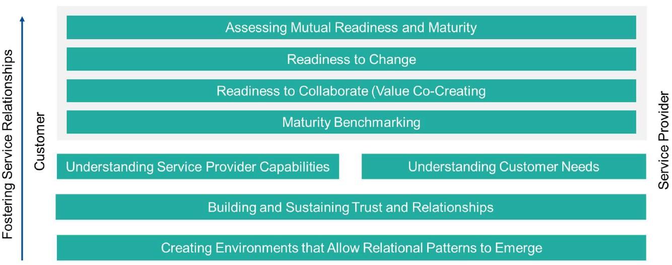 رویکرد ITIL4 به توسعه موثر روابط میان تامین کنندگان و مصرف کنندگان خدمات
