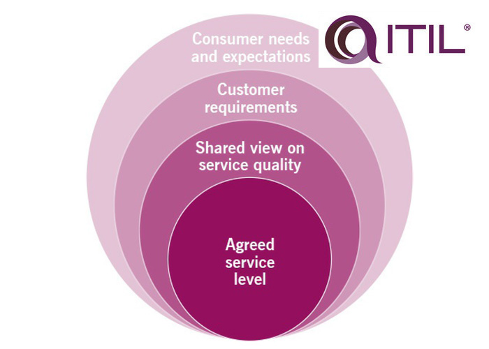 محدودیت های دستیابی به توافقهای برد برد در دنیای دیجیتال از نگاه ITIL 4