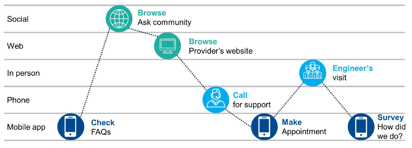 مدیریت یکپارچه کانالهای ارائه خدمات از نگاه ITIL4