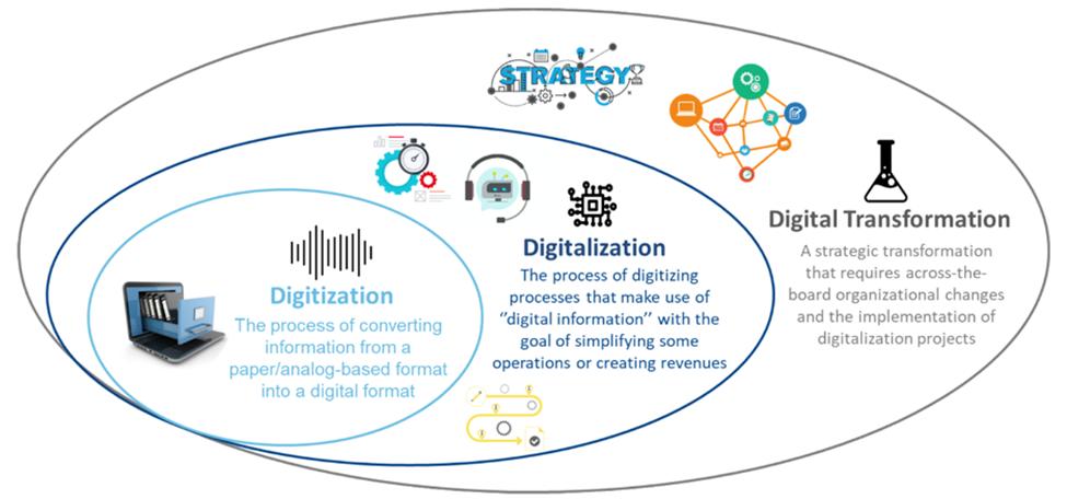 تحول دیجیتال چیست و چه تفاوتی با دیجیتالی سازی دارد؟