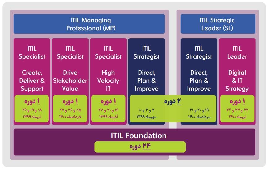 دیجیوایز تنها برگزارکننده دورههای آموزشی پیشرفته ITIL 4 در کشور