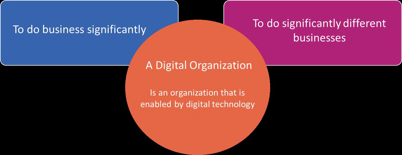 سازمان دیجیتال چیست ؟
