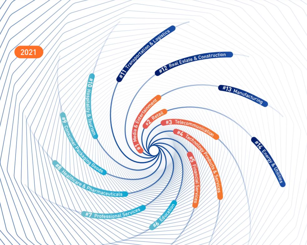 رویکرد ITIL 4 به تدوین طرح های تحول دیجیتال
